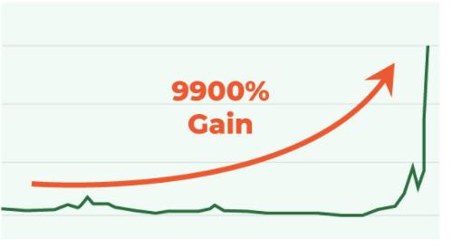 9900%